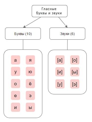 гласные буквы и звуки в русском языке